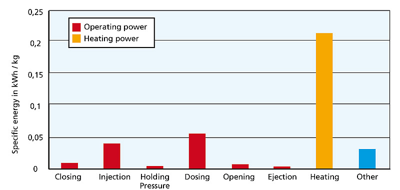 Energy consumption of a injection molding machine (Reference: Kunststoffe 2/2012)